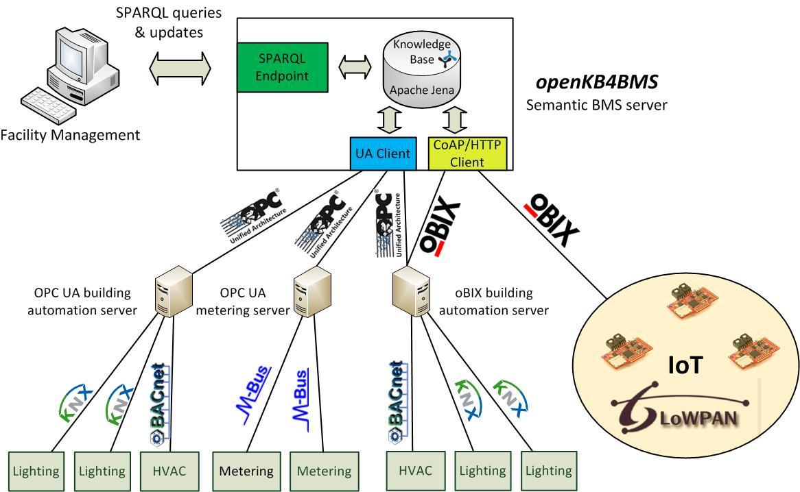 openKB4BMS – A Semantic BMS Server