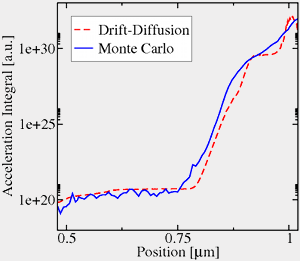 Monte Carlo Simulation Electron furthermore Fulltext also S40663 015 0055 2 likewise Realizations Of S les as well Stfhtmlnode116. on monte carlo distribution