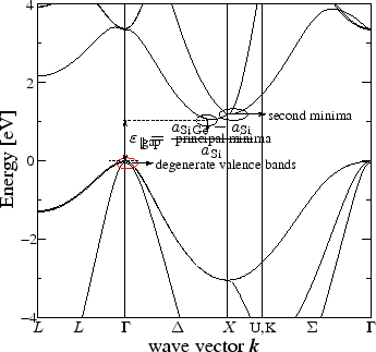 3.2 Structure of Relaxed Si