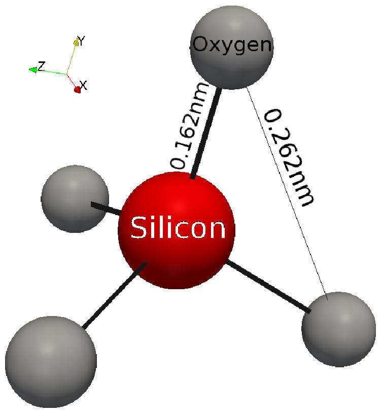 2 1 Silicon Dioxide Properties