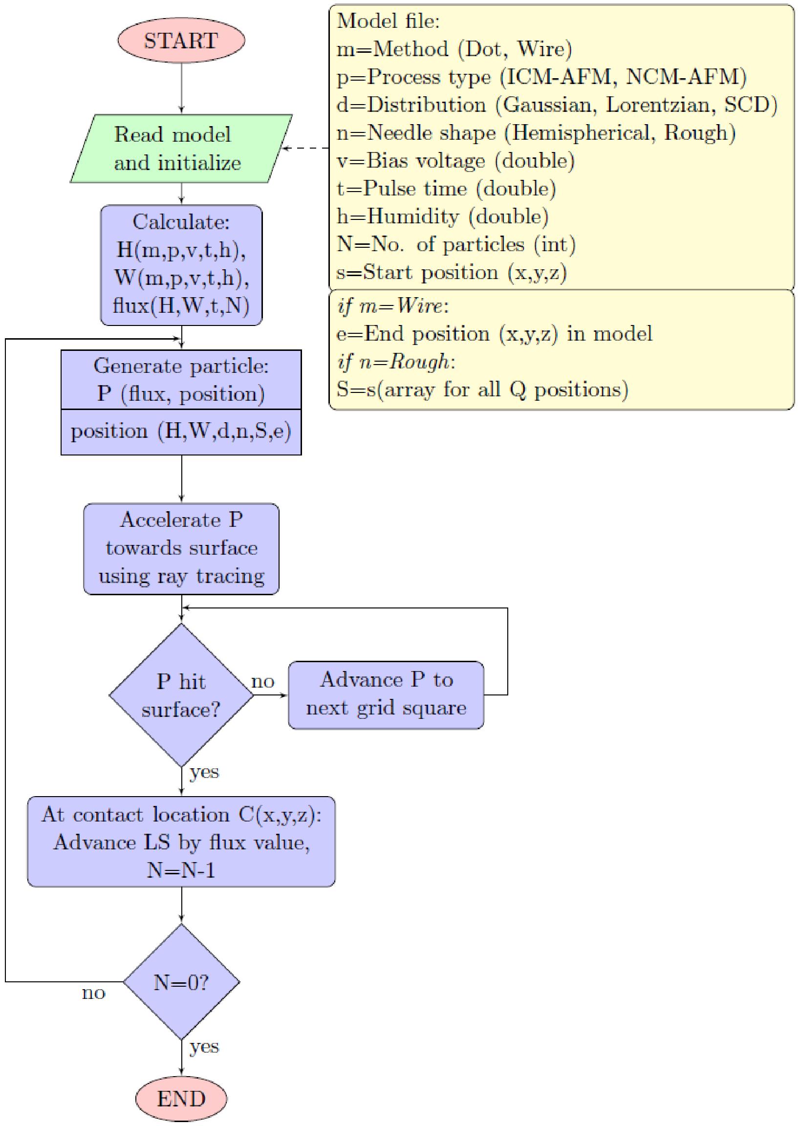 343 Nanodot Modeling Using The Mc Method