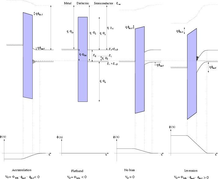 work function band diagram