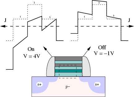 Principle of a non volatile memory based on crested barriers