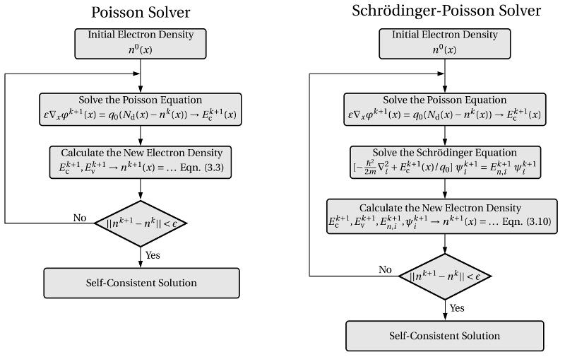 Schrodinger-Poisson Solver