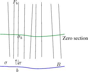 \begin{figure}\begin{center}  \small\psfrag{PictureZeroSection} [l]{Zero sectio...  ...g{figure=figures/fibration_2.eps, width=0.4\textwidth}\end{center}\end{figure}