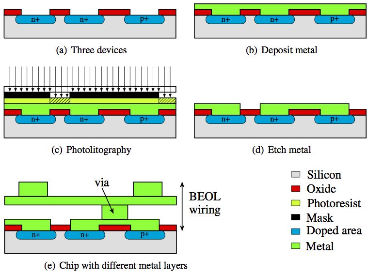 etching in vlsi