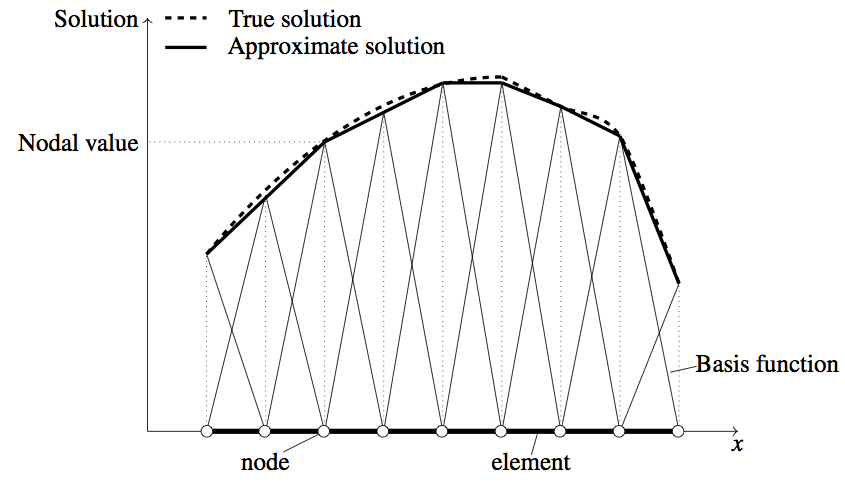 4 1 2 Principles of Finite Element Method