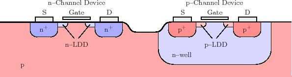 2 2 Device Design Techniques