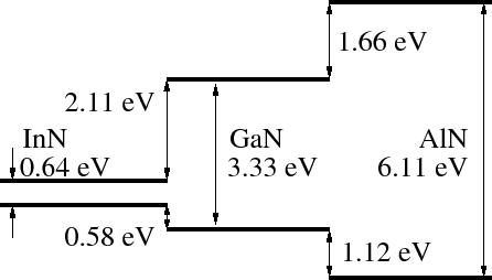 Bandgap Of Aln   Ev At Room Temperature