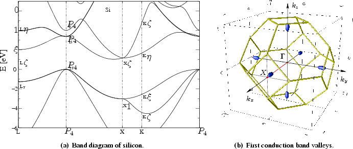6.3 Silicon Band Structure Models