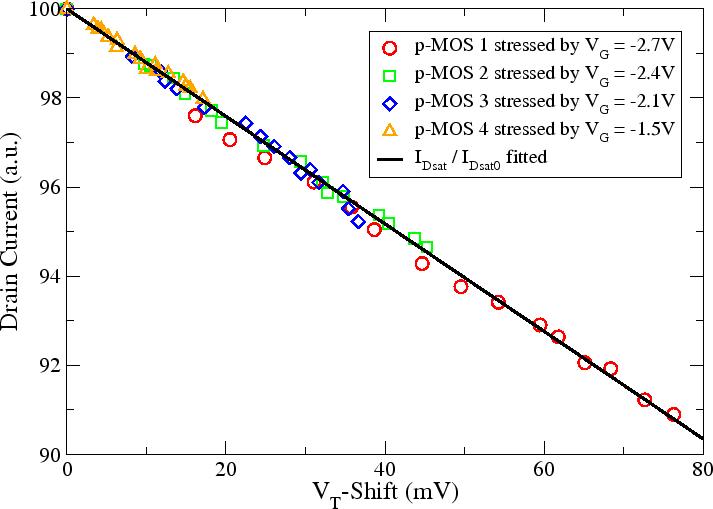 5  NBTI Reliability Analysis